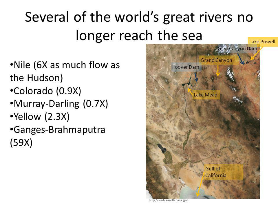 Several of the worlds great rivers no longer reach the sea Nile (6X as much flow as the Hudson) Colorado (0.9X) Murray-Darling (0.7X) Yellow (2.3X) Ganges-Brahmaputra (59X) http://visibleearth.nasa.gov Lake Powell Grand Canyon Hoover Dam Glen Canyon Dam Lake Mead Gulf of California