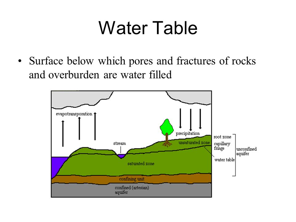 Water Table Surface below which pores and fractures of rocks and overburden are water filled