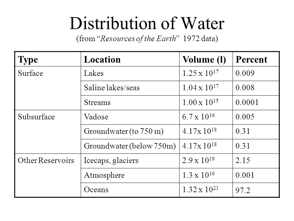 Distribution of Water (from Resources of the Earth 1972 data) TypeLocationVolume (l)Percent SurfaceLakes1.25 x 10 17 0.009 Saline lakes/seas1.04 x 10 17 0.008 Streams1.00 x 10 15 0.0001 SubsurfaceVadose6.7 x 10 16 0.005 Groundwater (to 750 m)4.17x 10 18 0.31 Groundwater (below 750m)4.17x 10 18 0.31 Other ReservoirsIcecaps, glaciers2.9 x 10 19 2.15 Atmosphere1.3 x 10 16 0.001 Oceans1.32 x 10 21 97.2
