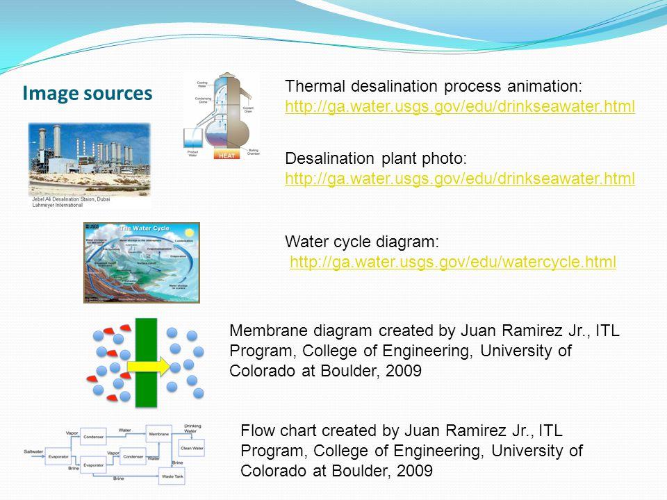 Image sources Thermal desalination process animation: http://ga.water.usgs.gov/edu/drinkseawater.html Desalination plant photo: http://ga.water.usgs.g