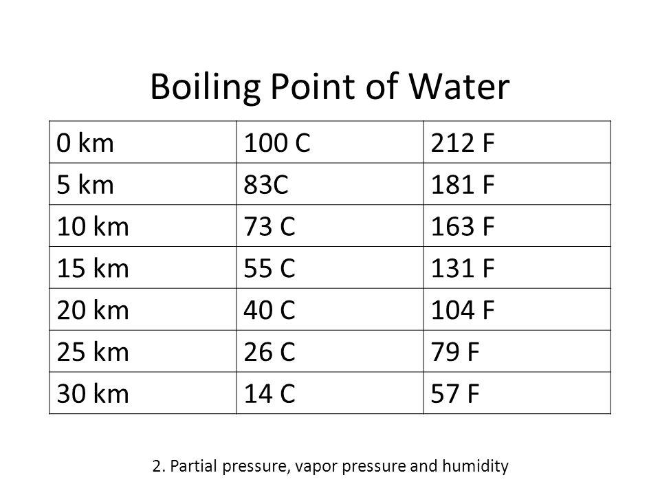 Boiling Point of Water 0 km100 C212 F 5 km83C181 F 10 km73 C163 F 15 km55 C131 F 20 km40 C104 F 25 km26 C79 F 30 km14 C57 F 2.