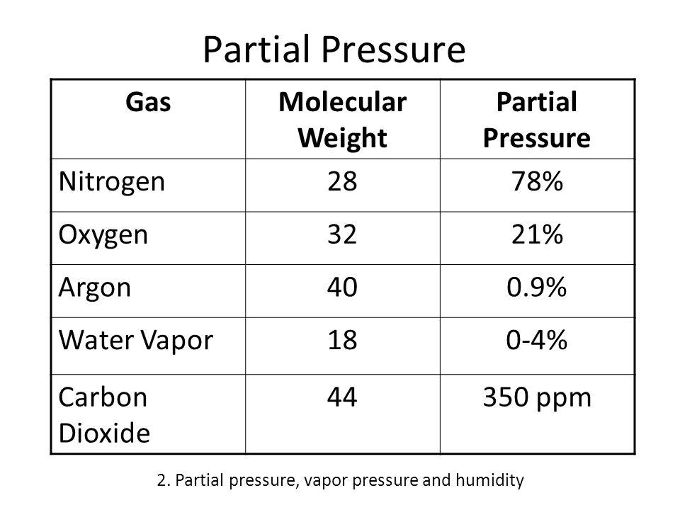 Partial Pressure GasMolecular Weight Partial Pressure Nitrogen2878% Oxygen3221% Argon400.9% Water Vapor180-4% Carbon Dioxide 44350 ppm 2.