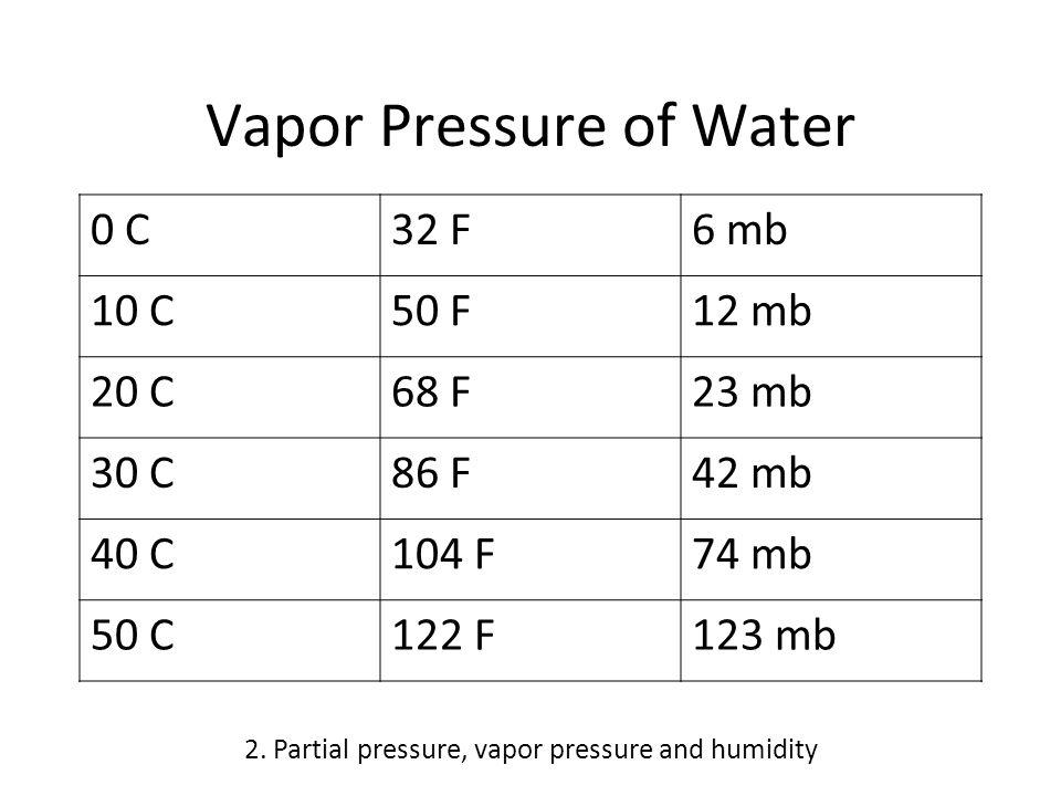 Vapor Pressure of Water 0 C32 F6 mb 10 C50 F12 mb 20 C68 F23 mb 30 C86 F42 mb 40 C104 F74 mb 50 C122 F123 mb 2.
