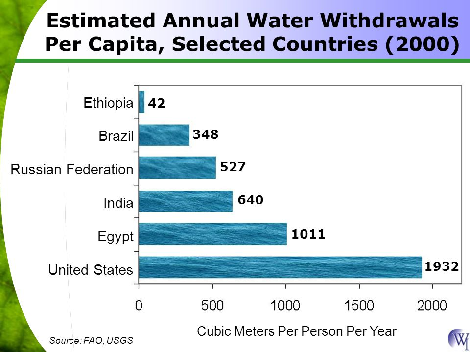 Estimated Annual Water Withdrawals Per Capita, Selected Countries (2000) Cubic Meters Per Person Per Year Ethiopia Brazil Russian Federation India Egypt United States 42 348 527 640 1011 1932 Source: FAO, USGS