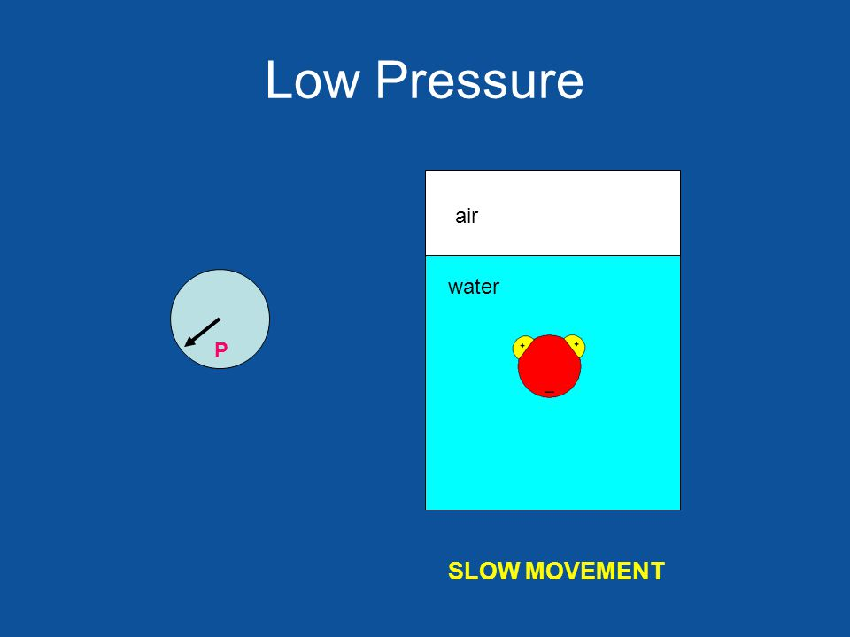 Low Pressure air water SLOW MOVEMENT P