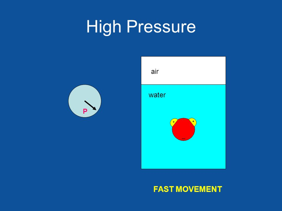 High Pressure air water FAST MOVEMENT P