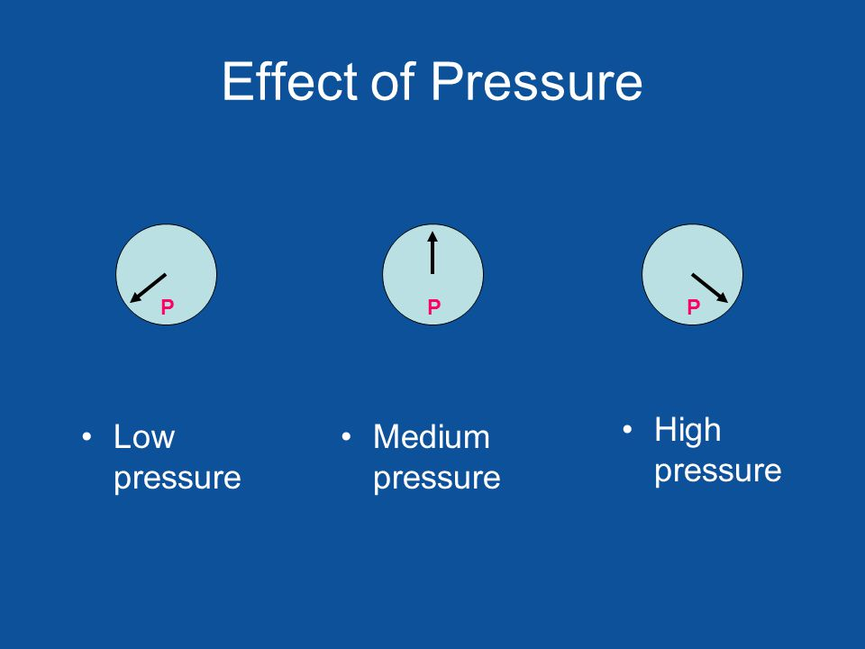 Effect of Pressure Low pressure Medium pressure High pressure PPP