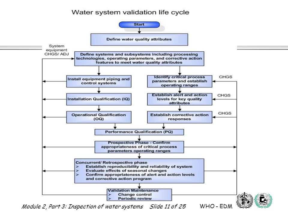 Module 2, Part 3: Inspection of water systems Slide 11 of 25 WHO - EDM Water for Pharmaceutical Use