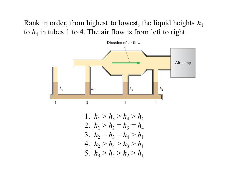 Rank in order, from highest to lowest, the liquid heights h 1 to h 4 in tubes 1 to 4. The air flow is from left to right. 1. h 1 > h 3 > h 4 > h 2 2.