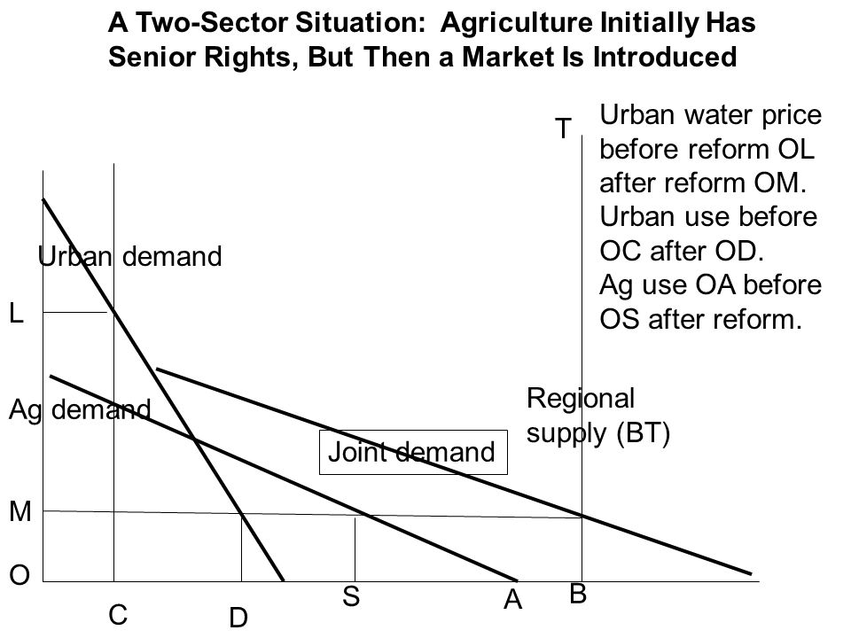 Ag demand Urban demand Joint demand Regional supply (BT) A B A Two-Sector Situation: Agriculture Initially Has Senior Rights, But Then a Market Is Introduced M O L C D Urban water price before reform OL after reform OM.