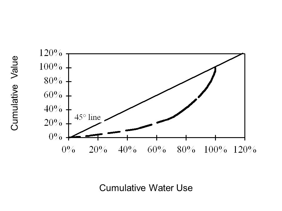 Cumulative Water Use Cumulative Value