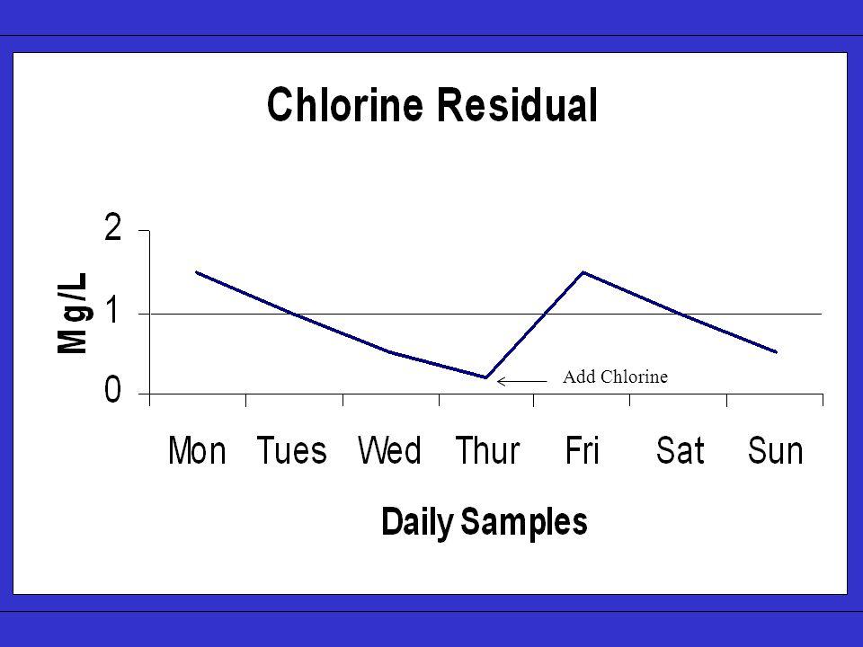Add Chlorine