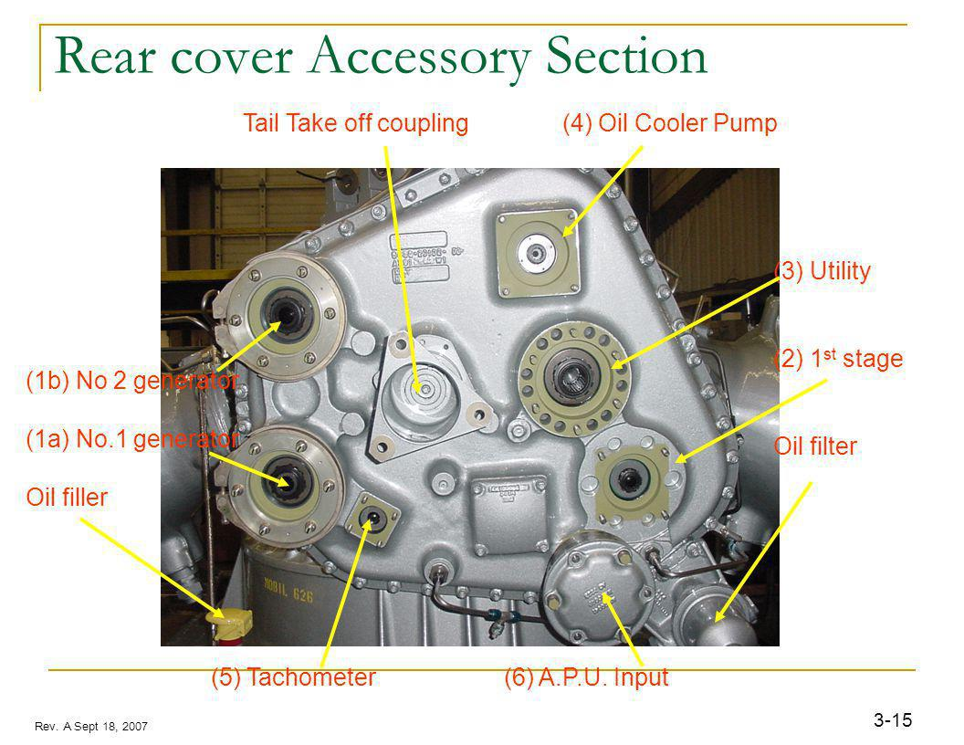 3-15 Rev. A Sept 18, 2007 Rear cover Accessory Section (1b) No 2 generator (1a) No.1 generator Oil filler (5) Tachometer (6) A.P.U. Input Tail Take of