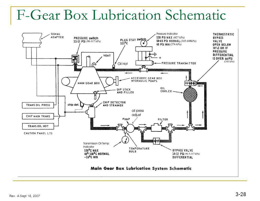 3-28 Rev. A Sept 18, 2007 F-Gear Box Lubrication Schematic