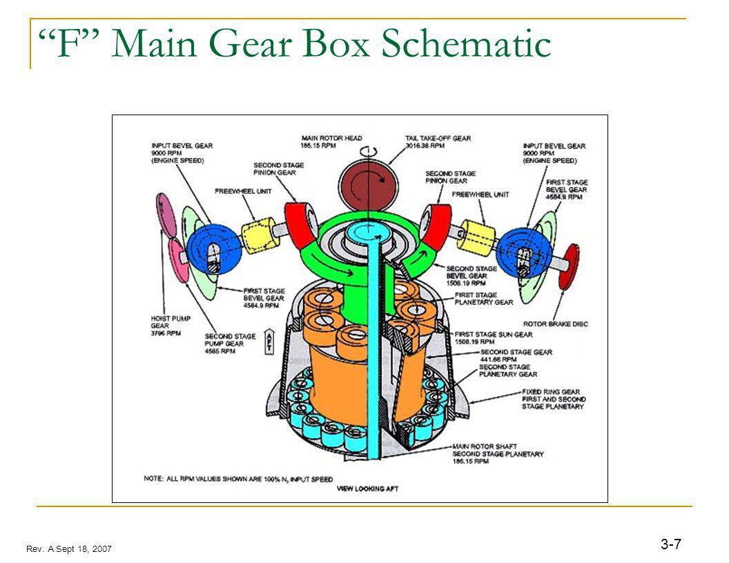 3-7 Rev. A Sept 18, 2007 F Main Gear Box Schematic