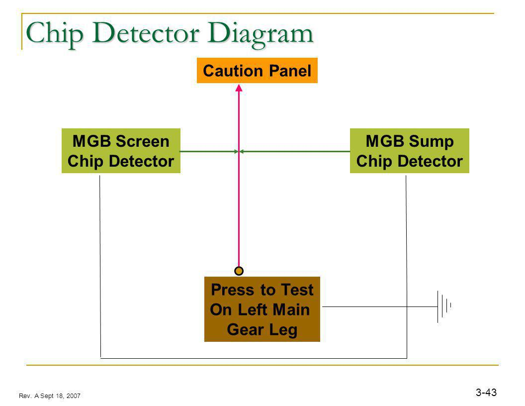 3-43 Rev. A Sept 18, 2007 Chip Detector Diagram MGB Sump Chip Detector MGB Screen Chip Detector Caution Panel Press to Test On Left Main Gear Leg