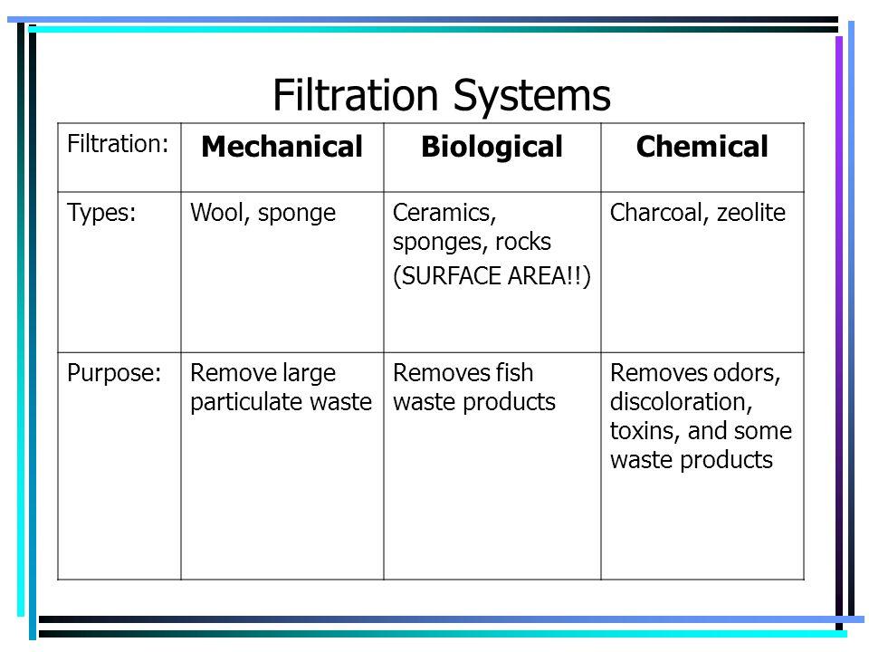 Filtration Systems Filtration: MechanicalBiologicalChemical Types:Wool, spongeCeramics, sponges, rocks (SURFACE AREA!!) Charcoal, zeolite Purpose:Remo
