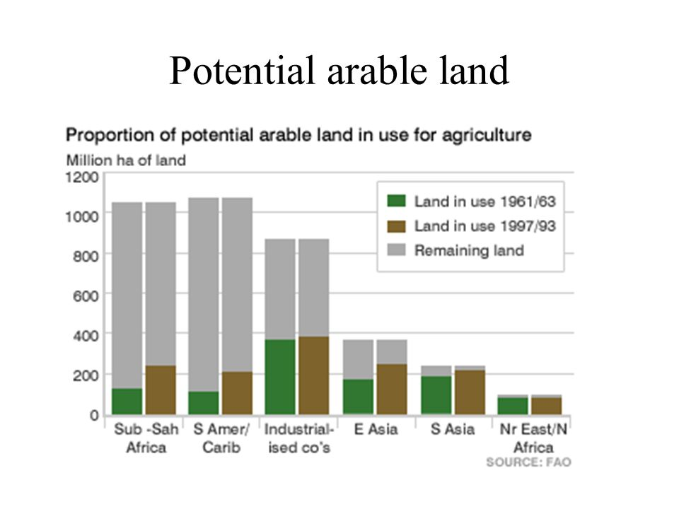 Potential arable land