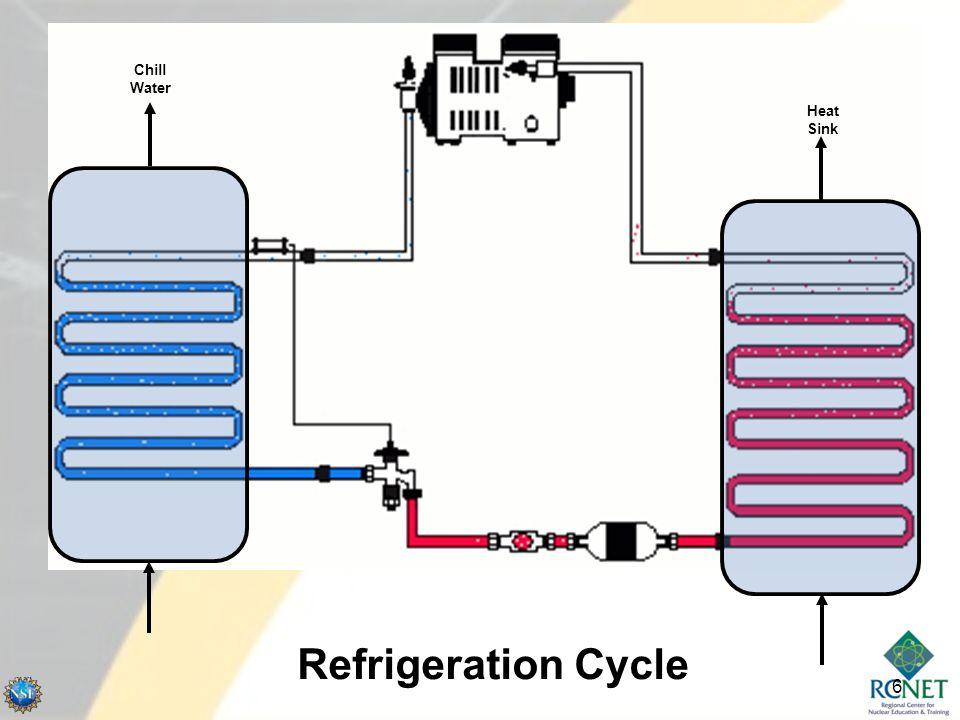 Economizer / Evaporator COMPRESSOR FIXED ORIFICE CONDENSER TPCW CHILLED WATER COLD WARM COOL HOT COOL HOT COLD LIQUID REFRIGERENT SAME PRESSURE COOL TEMPERATURE GASEOUS REFRIGERANT HIGH PRESSURE HIGHER TEMPERATURE GASEOUS REFRIGERANT WARM LOW PRESSURE LIQUID/GAS MIXTURE REFRIGERANT LOW PRESSURE VERY COLD TEMPERATURE HP LIQUID LP LIQUID / LP GAS HP GAS REFRIGERATION CYCLE EVAPORATOR 7
