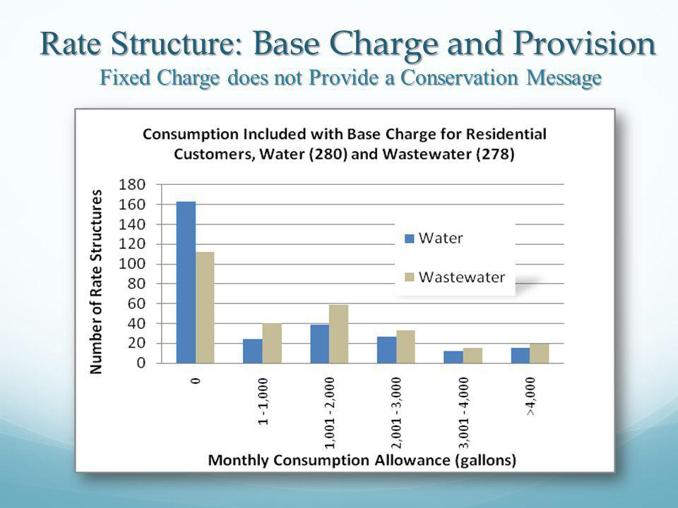 Rate Structure: Base Charge and Provision Fixed Charge does not Provide a Conservation Message