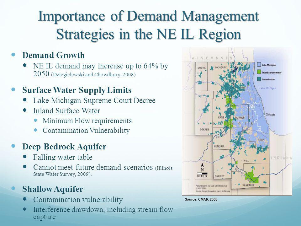 Importance of Demand Management Strategies in the NE IL Region Demand Growth NE IL demand may increase up to 64% by 2050 (Dziegielewski and Chowdhury, 2008) Surface Water Supply Limits Lake Michigan Supreme Court Decree Inland Surface Water Minimum Flow requirements Contamination Vulnerability Deep Bedrock Aquifer Falling water table Cannot meet future demand scenarios (Illinois State Water Survey, 2009).