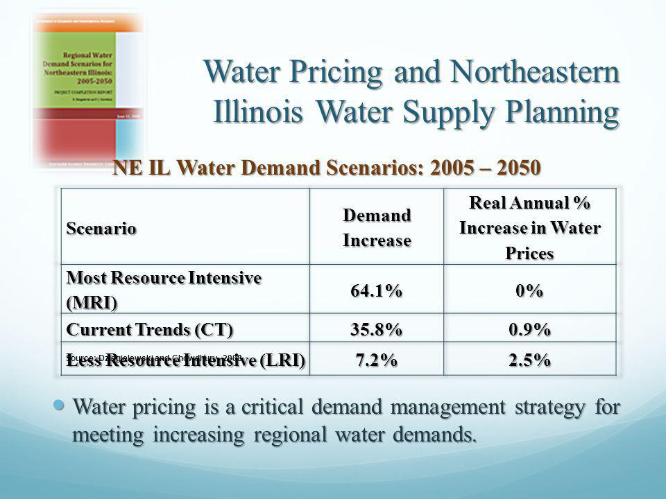 Water Pricing and Northeastern Illinois Water Supply Planning NE IL Water Demand Scenarios: 2005 – 2050 NE IL Water Demand Scenarios: 2005 – 2050 Source: Dziegielewski and Chowdhury, 2008 Water pricing is a critical demand management strategy for meeting increasing regional water demands.