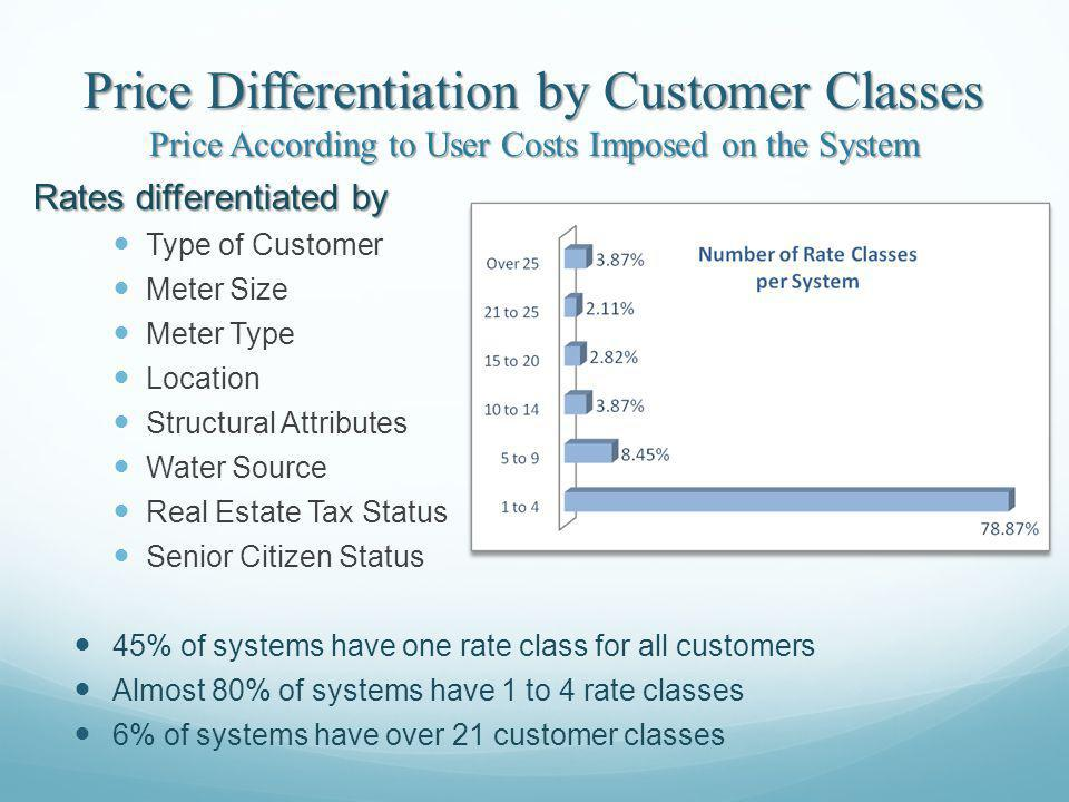 Price Differentiation by Customer Classes Price According to User Costs Imposed on the System Rates differentiated by Type of Customer Meter Size Meter Type Location Structural Attributes Water Source Real Estate Tax Status Senior Citizen Status 45% of systems have one rate class for all customers Almost 80% of systems have 1 to 4 rate classes 6% of systems have over 21 customer classes