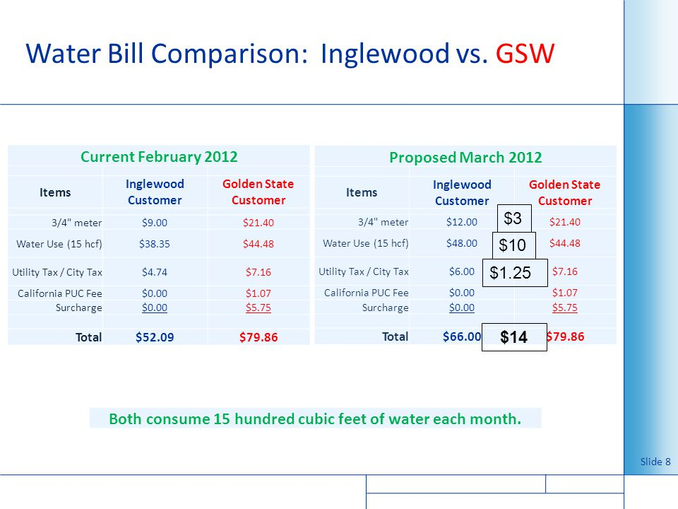 Water Bill Comparison: Inglewood vs. GSW Slide 8 Current February 2012 Items Inglewood Customer Golden State Customer 3/4