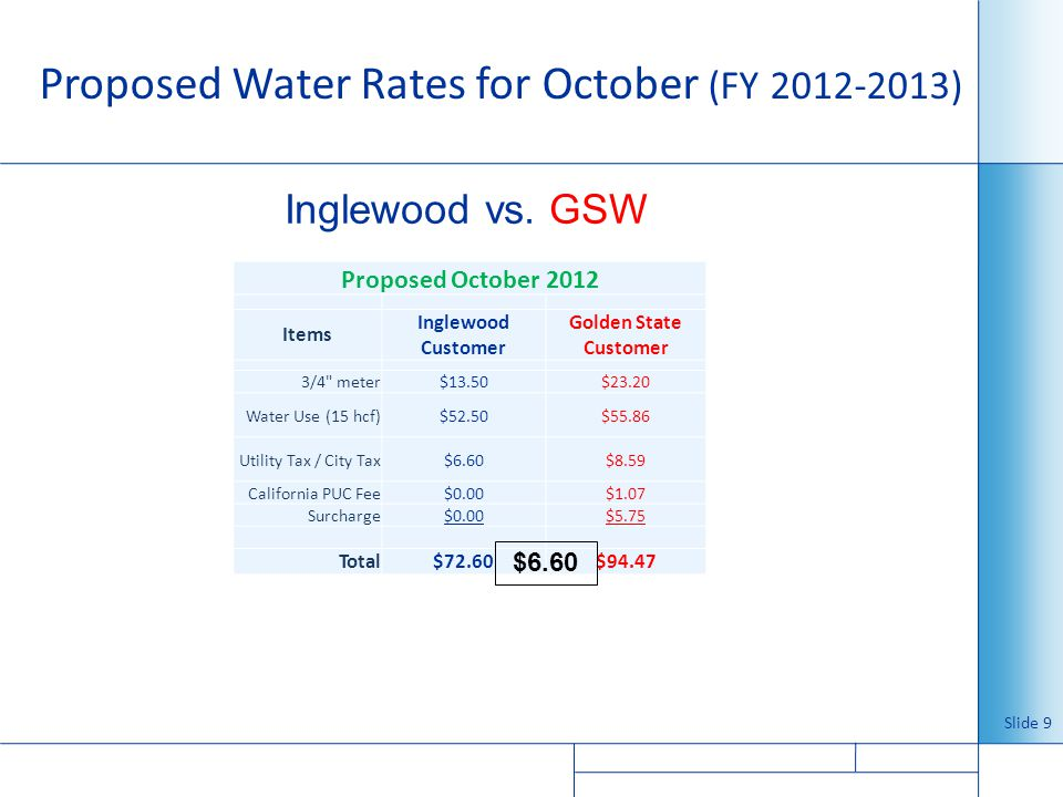 Proposed Water Rates for October (FY 2012-2013) Slide 9 Proposed October 2012 Items Inglewood Customer Golden State Customer 3/4