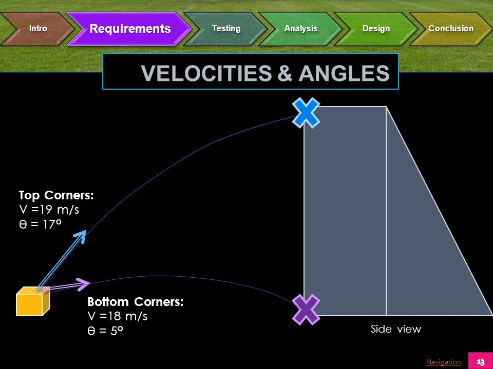Navigation Top Corners: V =19 m/s θ = 17° Bottom Corners: V =18 m/s θ = 5° Side view VELOCITIES & ANGLES