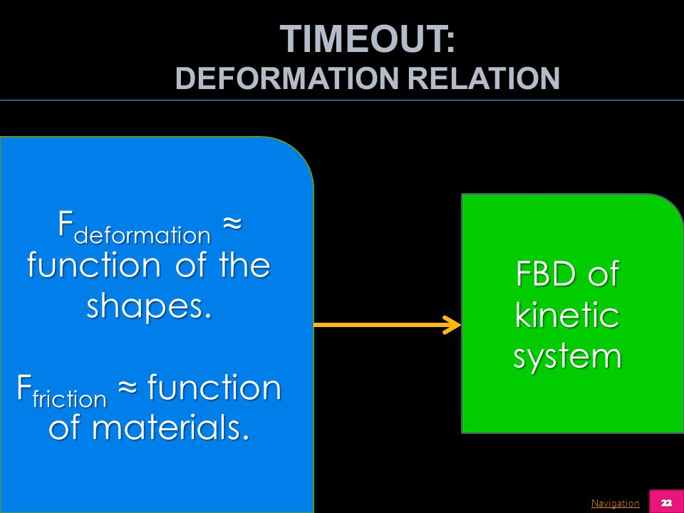 Navigation F deformation function of the shapes. F friction function of materials. FBD of kinetic system TIMEOUT: DEFORMATION RELATION