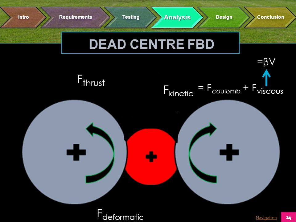 Navigation DEAD CENTRE FBD F deformation F kinetic F thrust = F coulomb + F viscous =βV=βV