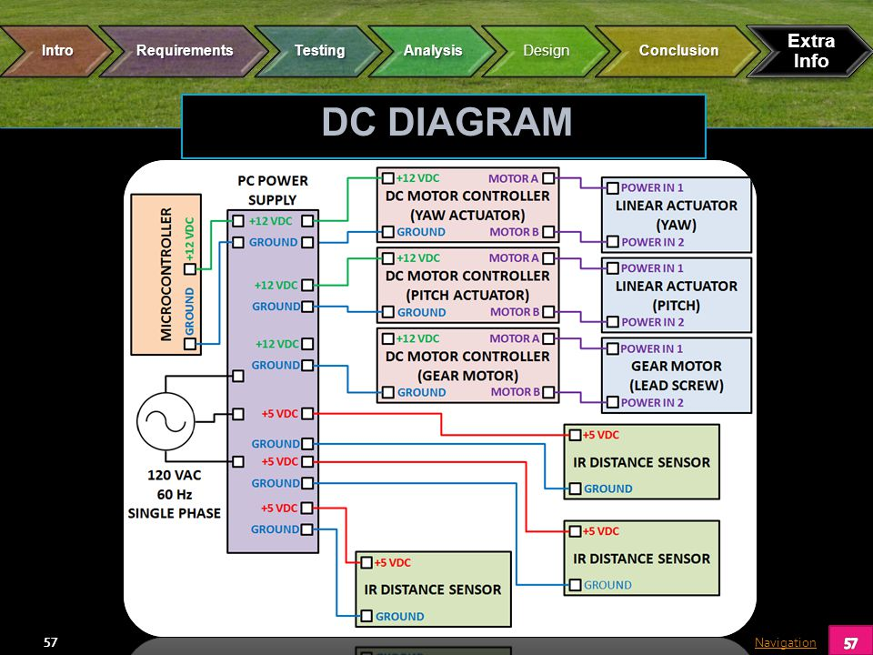 Navigation 57 DC DIAGRAM