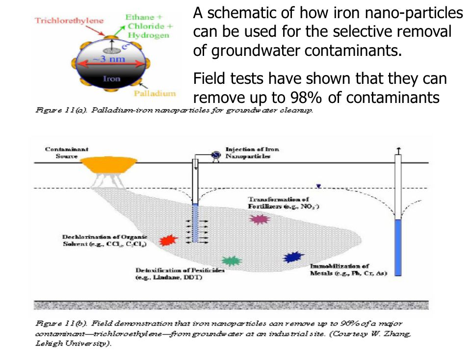 A schematic of how iron nano-particles can be used for the selective removal of groundwater contaminants.