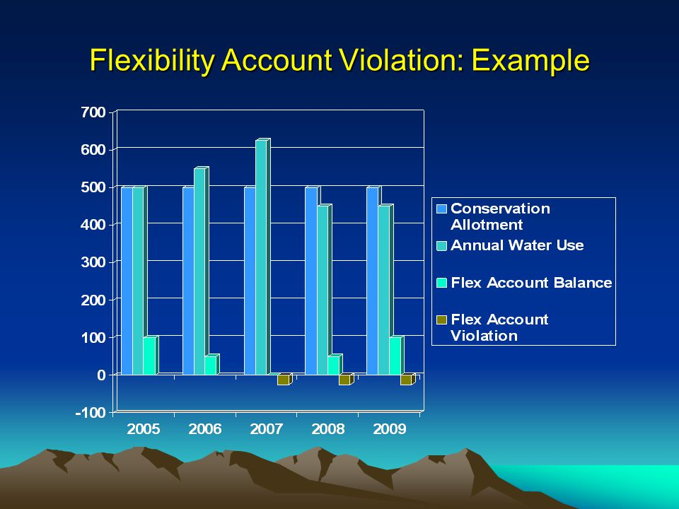 Flexibility Account Violation: Example