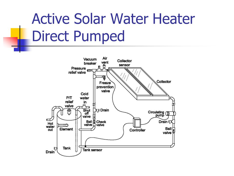 Active Solar Water Heater Direct Pumped