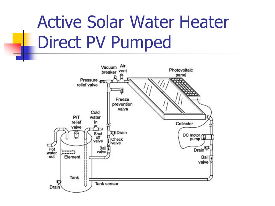 Active Solar Water Heater Direct PV Pumped