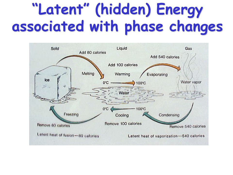 Latent (hidden) Energy associated with phase changes