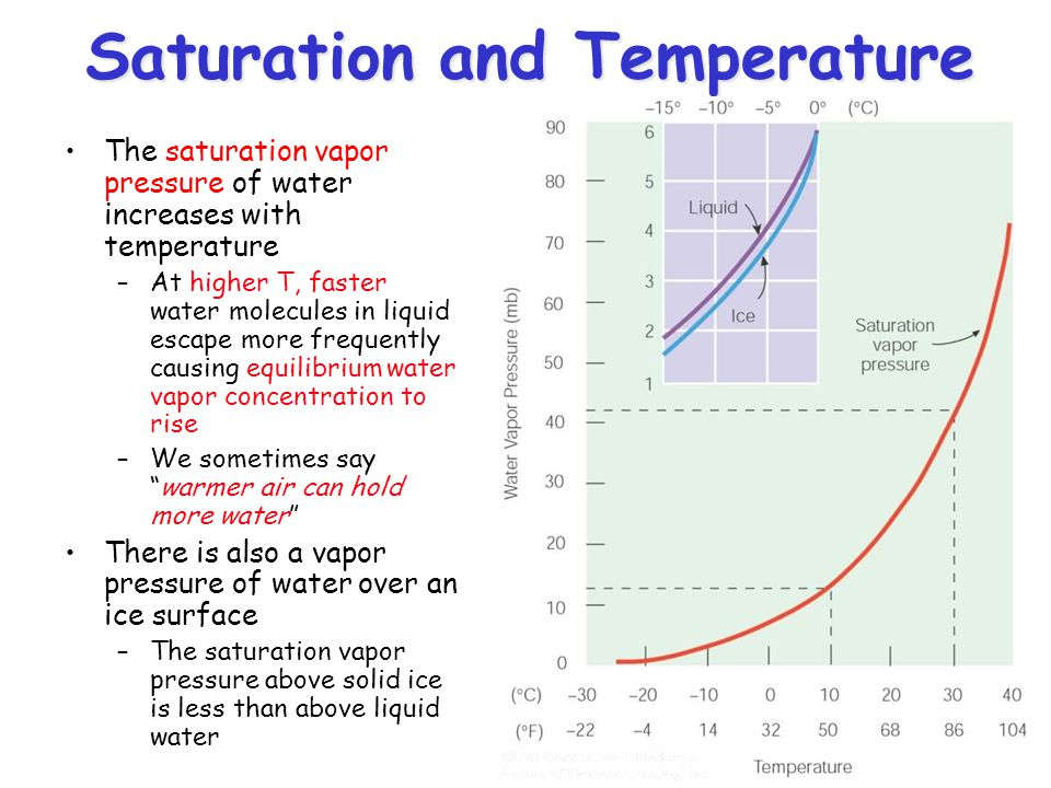 Saturation and Temperature The saturation vapor pressure of water increases with temperature –At higher T, faster water molecules in liquid escape mor