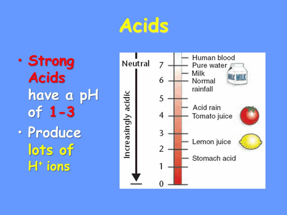 Acids Strong Acids have a pH of 1-3Strong Acids have a pH of 1-3 Produce lots of H + ionsProduce lots of H + ions