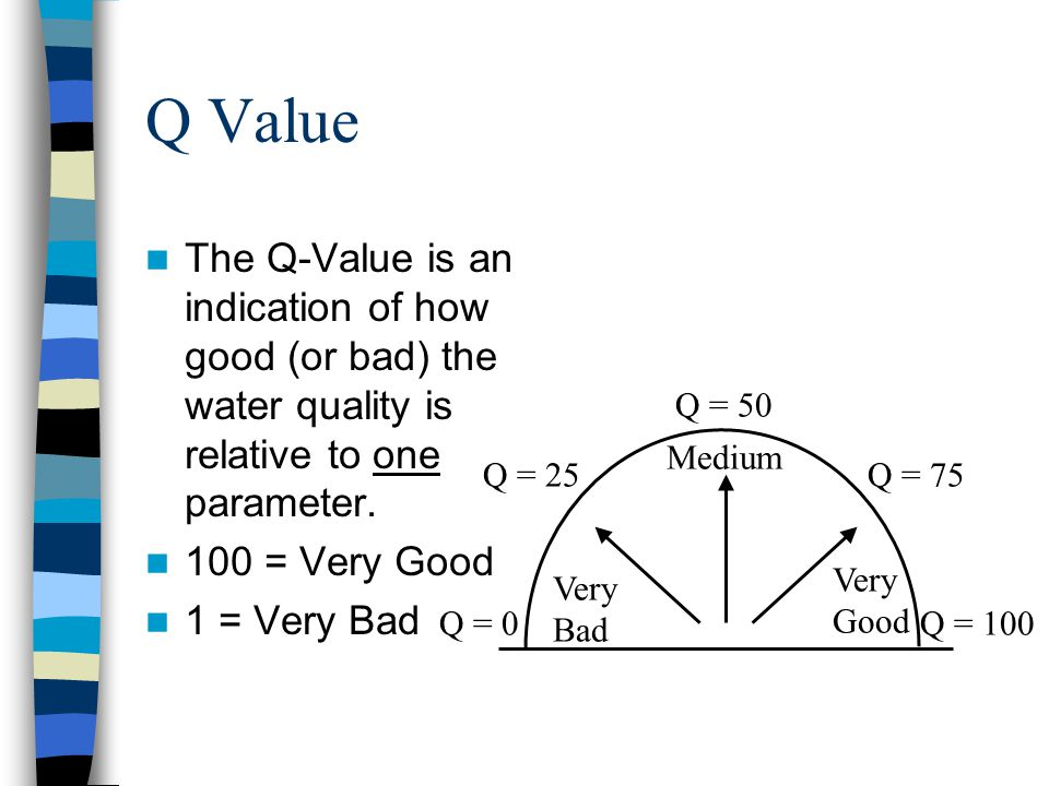 Q Value The Q-Value is an indication of how good (or bad) the water quality is relative to one parameter. 100 = Very Good 1 = Very Bad Q = 0Q = 100 Q