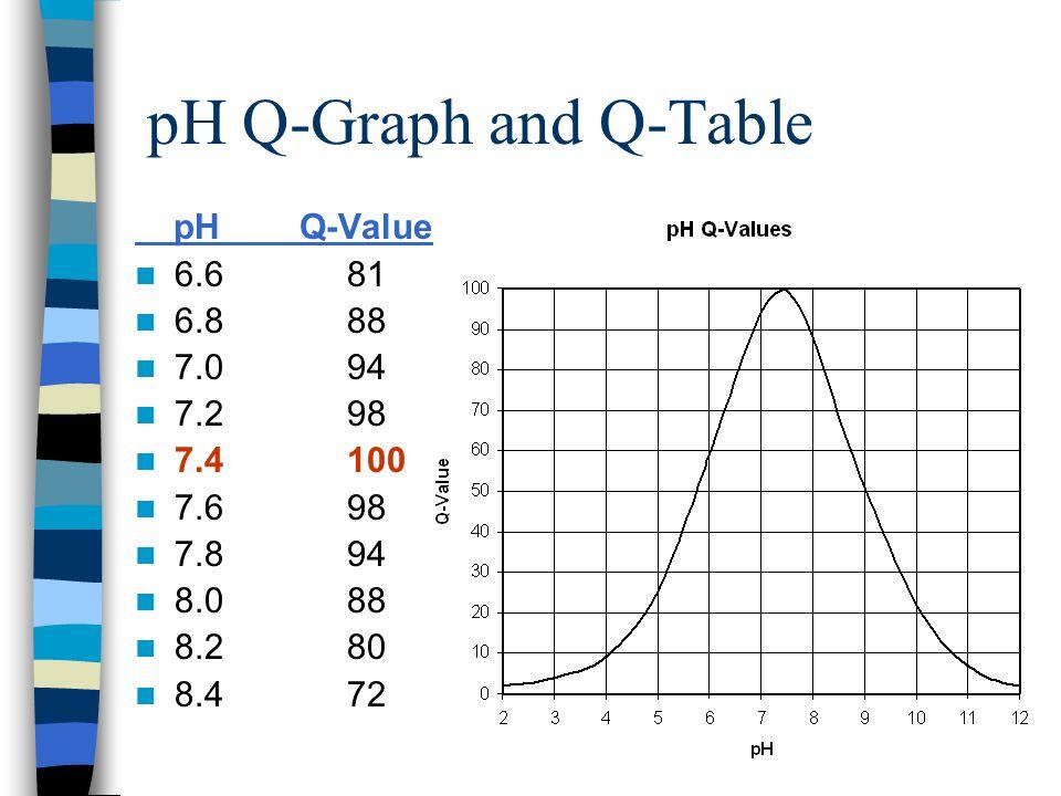 E.coli Q-Graph & Q-Table E. coli Q-Value 0100 199 294 589 1084 2080 5074 10069 20065 50027 100030
