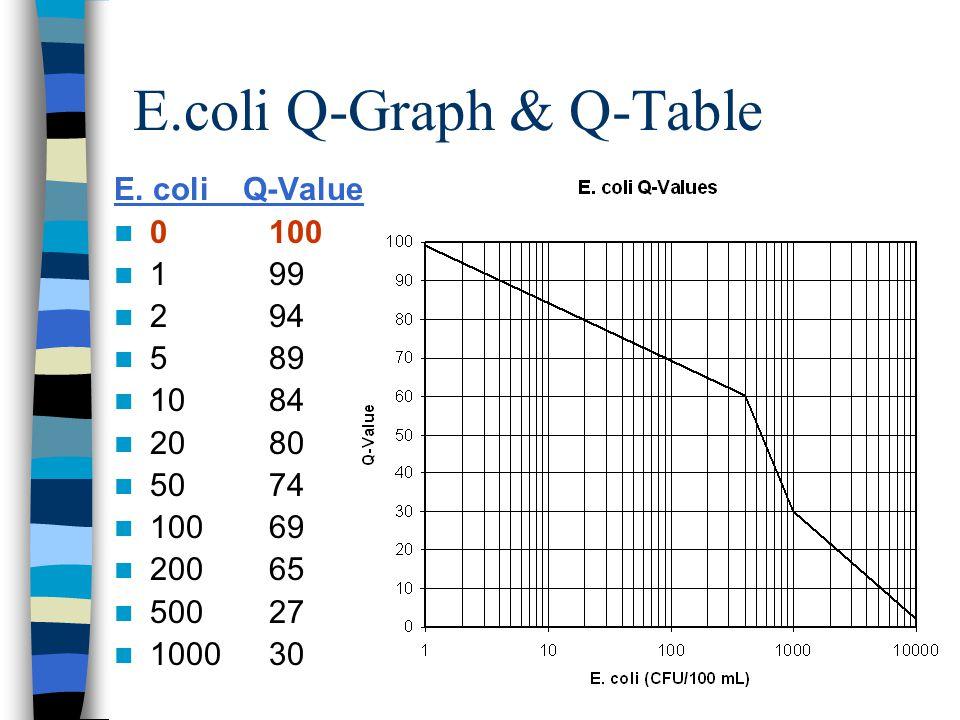 Weighting Factors DO0.18 pH0.12 E.