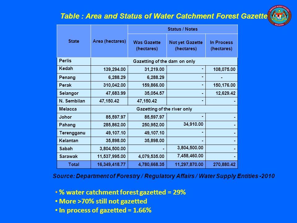 StateArea (hectares) Status / Notes Was Gazette (hectares) Not yet Gazette (hectares) In Process (hectares) Perlis Gazetting of the dam on only Kedah 139,294.0031,219.00 - 108,075.00 Penang6,288.29 - - Perak310,042.00159,866.00 - 150,176.00 Selangor47,683.9935,054.57-12,629.42 N.