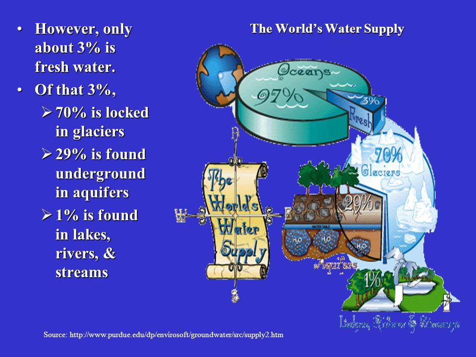 Groundwater is...