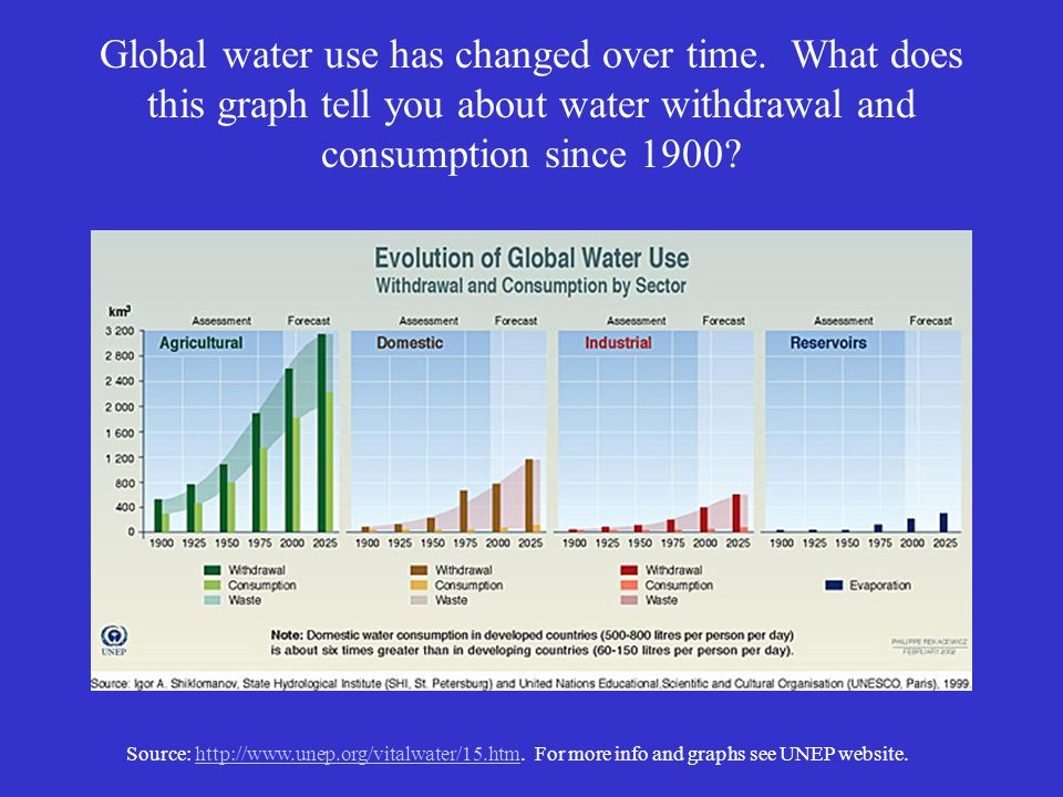 The demand for water is increasing due to:The demand for water is increasing due to: Population growth Population growth Better technology making it easier to access water Better technology making it easier to access water But, the earths freshwater supply is limited.But, the earths freshwater supply is limited.