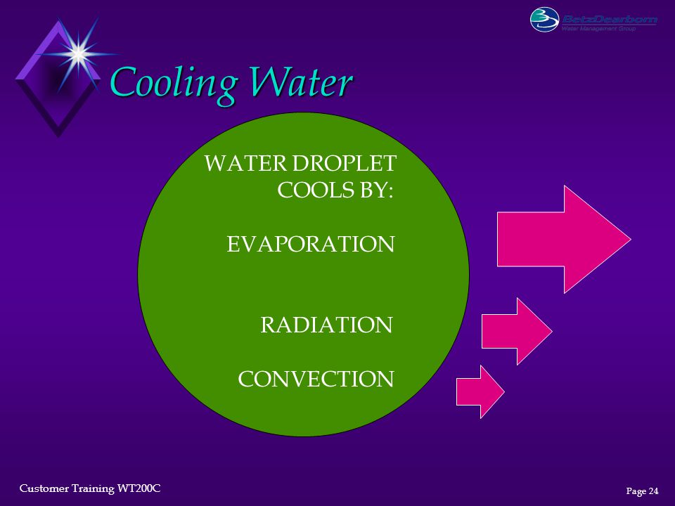Customer Training WT200C Page 24 Cooling Water WATER DROPLET COOLS BY: EVAPORATION RADIATION CONVECTION