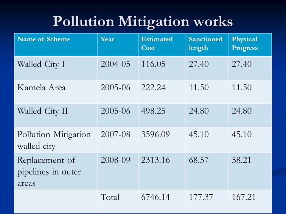 Pollution Mitigation works Name of SchemeYearEstimated Cost Sanctioned length Physical Progress Walled City I2004-05116.0527.40 Kamela Area2005-06222.