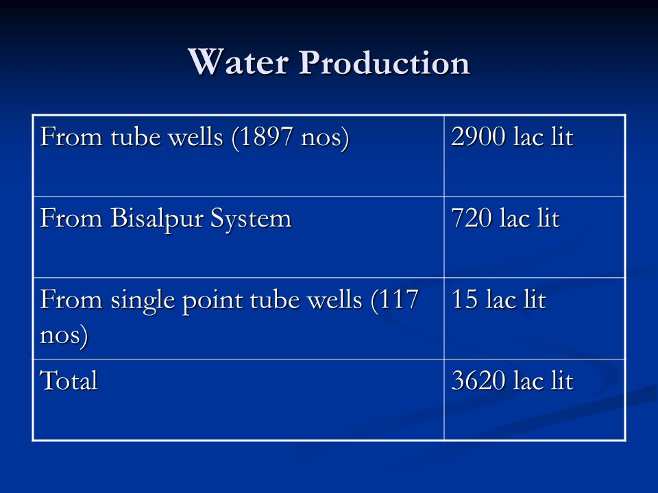 Water Production From tube wells (1897 nos) 2900 lac lit From Bisalpur System 720 lac lit From single point tube wells (117 nos) 15 lac lit Total 3620