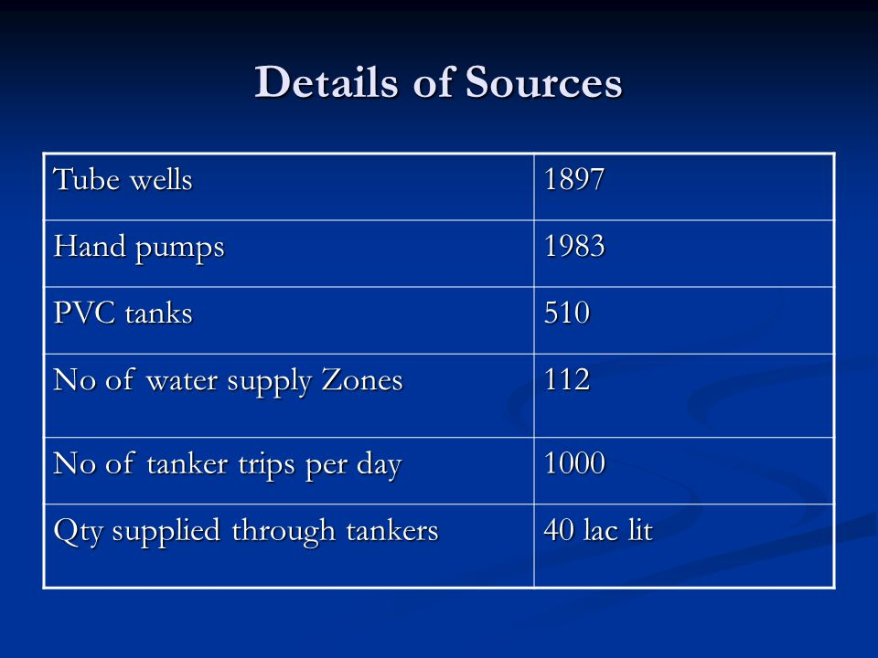Details of Sources Tube wells 1897 Hand pumps 1983 PVC tanks 510 No of water supply Zones 112 No of tanker trips per day 1000 Qty supplied through tan